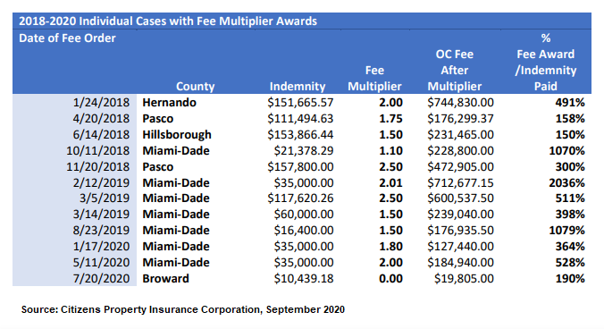 Florida Homeowners Market Update - Lisa Miller Associates